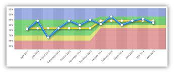 Xmr Chart Formula What Is An Xmr Chart Intrafocus