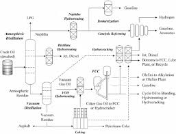 Layout Of A Typical High Conversion Oil Refinery Download
