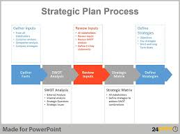 ppt business plan presentation real life examples of strategic planning charts in powerpoint