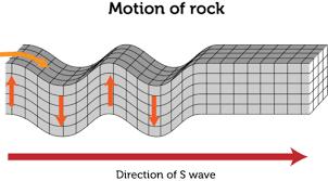 Transverse Wave Read Physics Ck 12 Foundation