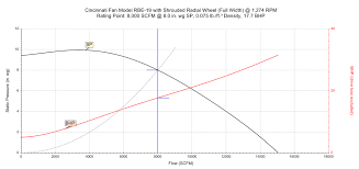 How To Read A Fan Curve Chart How To Read A Fan Performance Curve G Squared Engineered