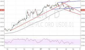 Glen Stock Price And Chart Lse Glen Tradingview