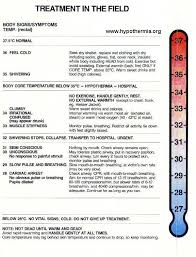Useful Temperature Charts In C Less Hypothermia