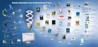 6 4 Charting A Course For The Future Section Assessment Charting A Course For Genomic Medicine From Base Pairs To