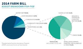 Food Pie Chart Usda The 2018 Farm Bill Agricultural Research And Implications
