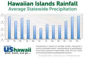 Hawaii Fishing Seasons Chart Hawaii Weather And Climate Patterns