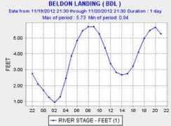 Beldon family name