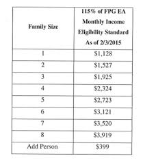 Medicaid Eligibility Income Chart 2015 Fyi On The Fpl And How It Relates To Ea Homes For Families