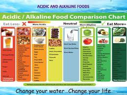 Kangen Water Usage Chart Bedowntowndaytona Com