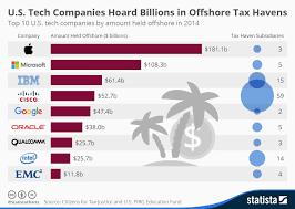 Chart U S Tech Companies Hoard Billions In Offshore Tax