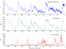 Carbon Dioxide In Earths Atmosphere Wikipedia