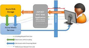 using asp net mvc and azure a