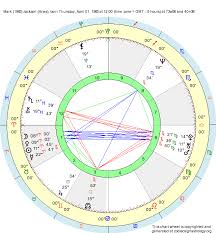 Aries Birth Chart Birth Chart Mark 1965 Jackson Aries Zodiac Sign Astrology