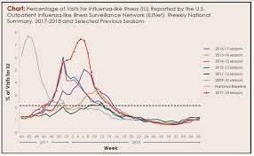 Flu Season 2017 2018 A Look At What Happened And Whats To Come