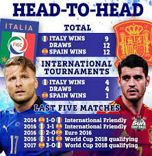 Italy vs Spain : Detailed squad ...