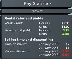 Sydney Tide Chart 2018 Property Investment In Sydney 20 Market Insights Michael