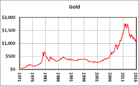 Gold Metal Price Chart The 45 Year Record Of Gold Silver Ratios Gold Eagle