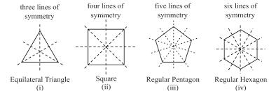 Line Symmetry Learn Mathematics Class 7 Amrita