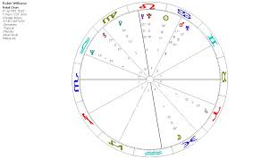 Science Astrology An Astrological Analysis Of Robin