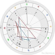 Free Birth Chart Analysis Astrology Mi Carta Astral