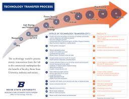 tech office alternative. technology transfer process tech office alternative