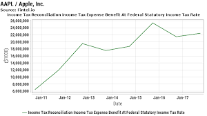 Aapl Income Tax Reconciliation Income Tax Expense Benefit At