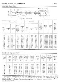 Steel Chain Strength Chart Chain And Shackle Specifications