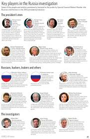 Trump Russia Flow Chart Mueller Report Highlights Read The Top Moments From The 448