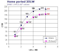 Z304 Head Flow Chart