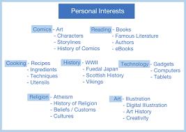 Personal Interests personal interest Ninjaturtletechrepairsco 1