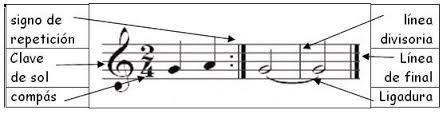 Resultado de imagen de ejemplo signo de repetición