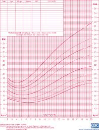 Figure3 Endotext