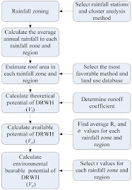 water full text framework for assessing the rainwater no
