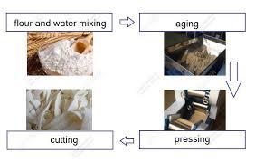 Noodles Processing Flow Chart
