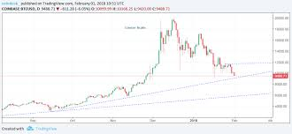 Btc 2018 Chart Bitcoin Sinks Below 10k On 133 Billion January Loss Coindesk