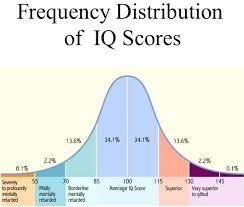 I Q Range Chart Iq Meaning – Trufflr
