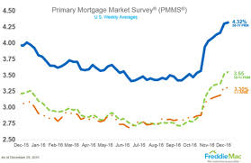 Freddie Mac 30 Year Mortgage Rate Chart Fixed Mortgage Rates Move Higher