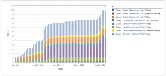 Release Burn Up Chart In Jira Burn Up Charts Arsenale Dataplane 2 2