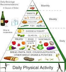 Fitness Diet Chart Ucifuturehealth Twitter Search