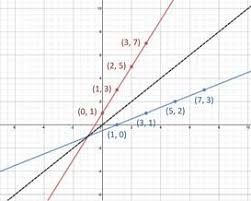 Inverse Functions Graphs