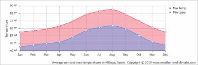 Average Weather In Spain