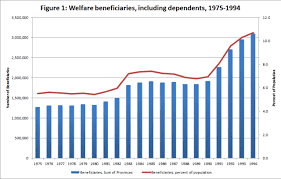 Welfare Recipients Chart Look To 1990s Welfare Reform To Help Fix Canadas Health