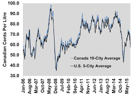 Why Average U S Fuel Prices Have Fallen More Than Canadian