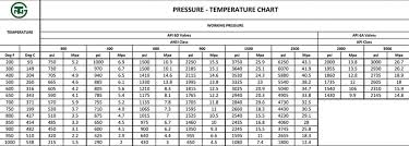 Gate Valve Pressure Rating Chart What Are The Temperature And Pressure Ratings For Common