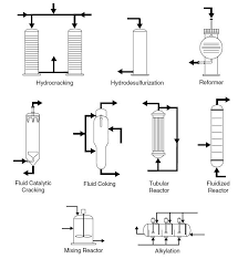common process equipment symbols used in developing process flow for more information on common symbols used for preparing p ids and process flow diagrams pfd checkout