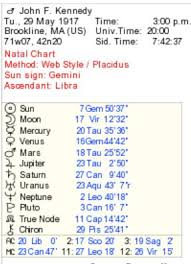 Astrology 101 How To Plot Your Natal Chart Huffpost