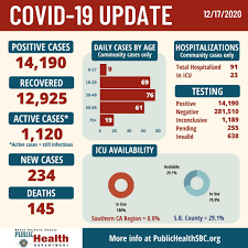 You can find locations for both viral and antibody tests on california's testing map. Santa Barbara County Reports 234 New Covid 19 Cases Today
