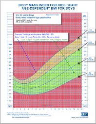 Baby Bmi Chart Calculator Child Bmi Chart Easybusinessfinance Net