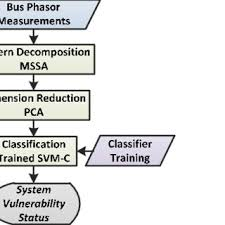 Methodology Chart Flow For Real Time Vulnerability