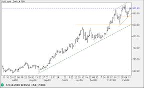 Incredible Charts Stock Trading Diary Gold Rising Wedge